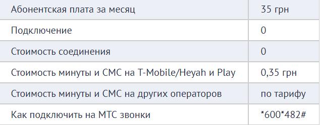 звонить в польшу с водафона украина